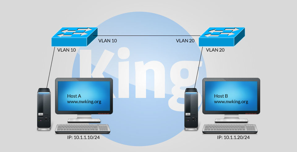 Inter VLAN Communication